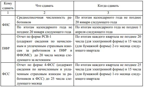 Отчетность за работников, формируемая ООО «АгроПром-сервис»