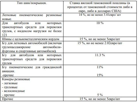 Ставки таможенных пошлин на импорт шин в условиях ЕАЭС