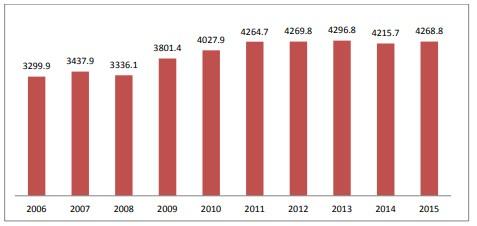 Объем добычи (вылова) рыбы и морепродуктов, 2006 - 2015 гг., (тыс.тонн)
