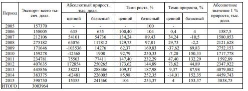 Таблица 2 - Экспорт Амурской области в 2005-2015 гг.