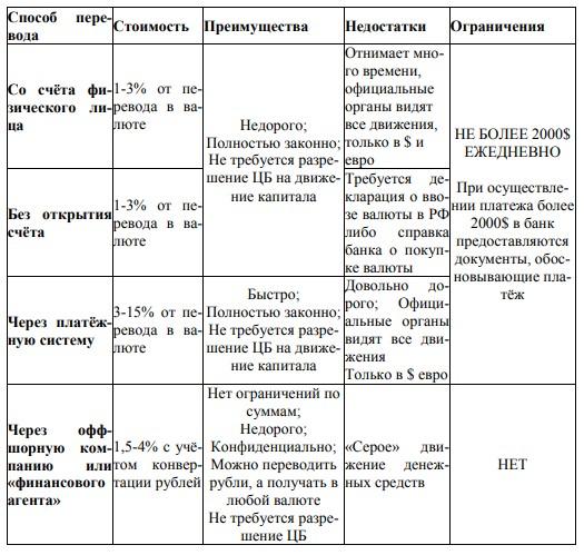 Таблица 1 - Сравнительная характеристика способов денежных переводов за рубеж для физических лиц.