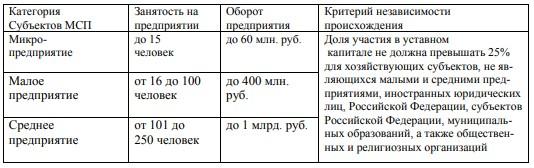 Критерии отнесения хозяйствующих субъектов к различным категориям субъектов малого и среднего предпринимательства11