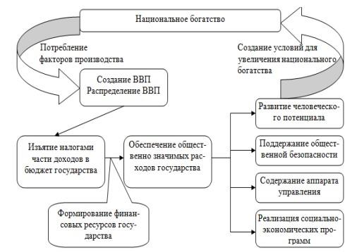 Рисунок 1 – Взаимосвязь налогов, экономики и государства