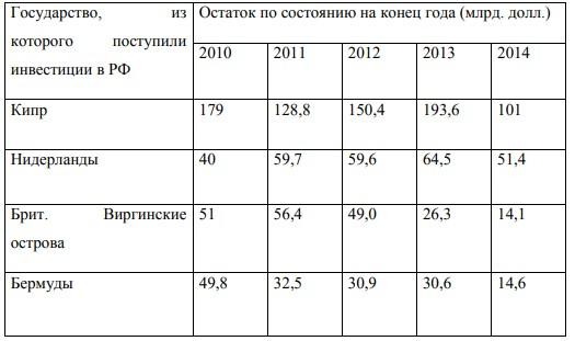Таблица 1 - Прямые иностранные инвестиции в РФ (участие в капитале и долговые инструменты) из некоторых стран (остаток на конец года).