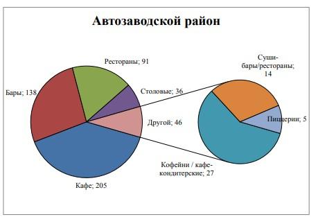 Рисунок 1 – Количество предприятий общественного питания в Автозаводском районе в г. Тольятти, классифицируемых по типу
