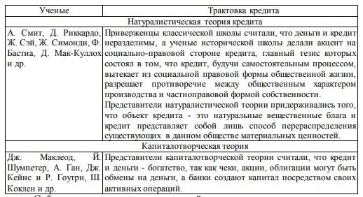 Понятие кредит в россии