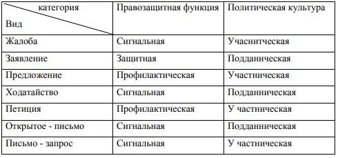 Таблица 1 Обобщенная классификация обращения