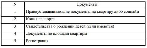 Таблица 1 – Перечень документов для признания жилья аварийным