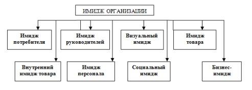 Рисунок 1 – Структура имиджа организации
