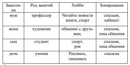 Таблица 1- Портрет заказчика