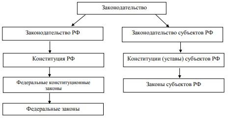 Рисунок 1 Структура законодательства РФ