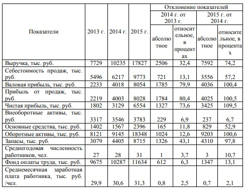 Таблица 3 - Основные показатели деятельности ресторана «Ани» за 2013 - 2015 годы
