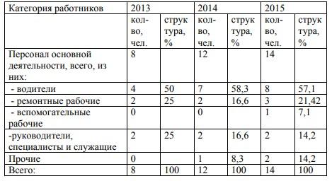 Таблица 2 - Динамика и структура численности работников ИП Скоробогач А. М. за 2013-2015 г.