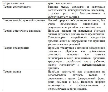 Таблица 1.2. - Сущность прибыли в различных концепциях капитала