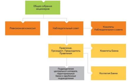 Рисунок 9 – Организационная структура Сбербанка РФ