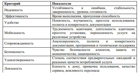 Таблица 1.1 Перечень критериев и вариантов показателей качества банковских услуг