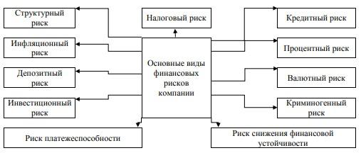 Рисунок 1 – Риски финансово-хозяйственной деятельности предприятия