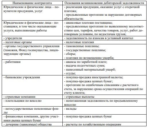 Таблица 2 – Основания возникновения дебиторской задолженности и перечень контрагентов хозяйствующего субъекта