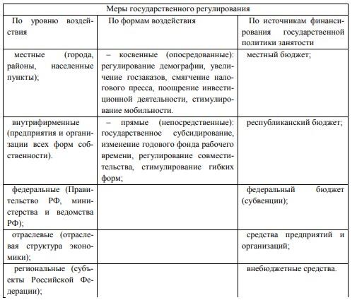 Таблица 1 – Меры государственного регулирования занятости населения