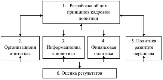 формирование кадровой политики