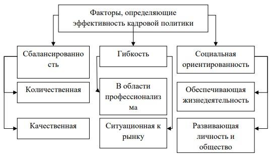 факторы эффективности кадровой политики