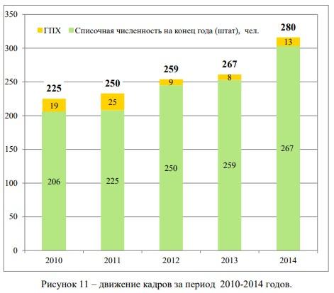 движение кадров за период 2010-2014 годов