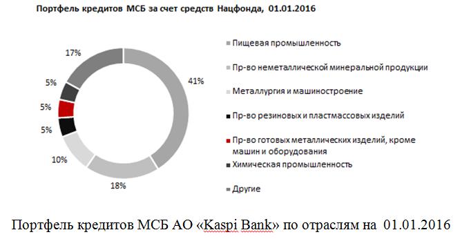 Отчет по производственной практике по финансам в АО Каспийский  Отчет по практике Финансы