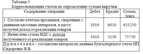 Отчет по практике - бухучет, ИП