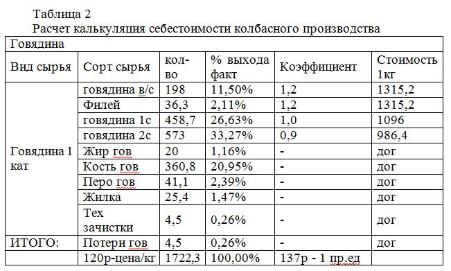 отчет по практике - экономика