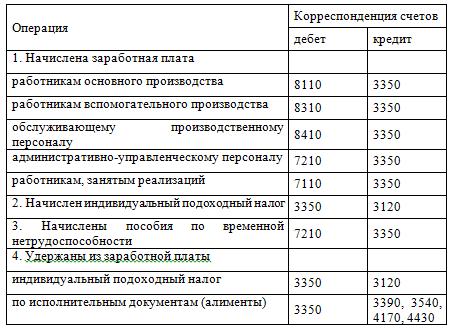 Отчет по производственной практике по бухучету в ТОО mk broker  Отчет по практике бухучет