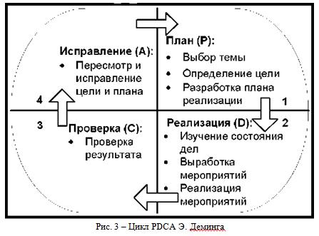 Диплом - процессный подход
