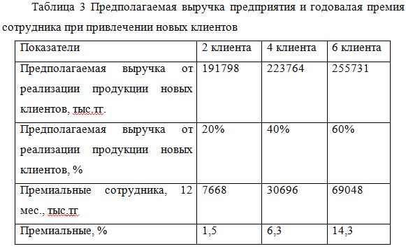 Диплом - экономика - средний и малый бизнес
