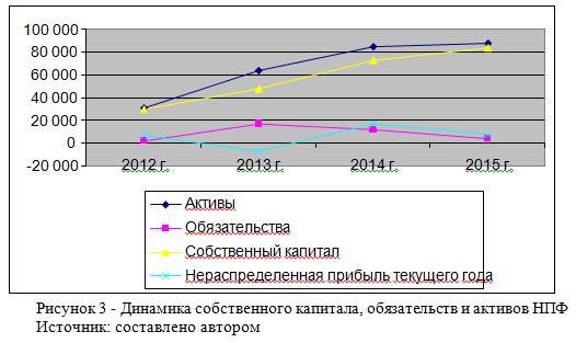 Деятельность пенсионных фондов в РК г Курсовые  макроэкономика пенсионный фонд курсовая