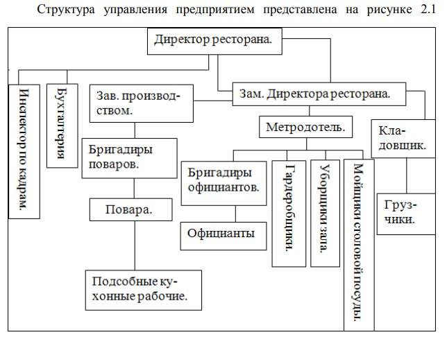 Рисунок 2.1 - Структура управления рестораном