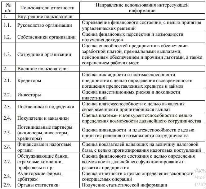 Пользователи финансовой отчетности и их интересы в ее анализе