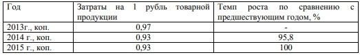 Динамика затрат на 1 рубль товарной продукции