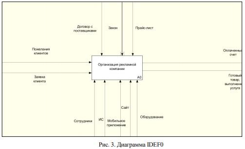 Диаграмма IDEF0