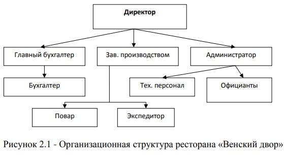 Организационная структура ресторана «Венский двор»