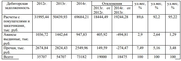Анализ состава и структуры дебиторской задолженности ООО «Чистый Двор Сервис» за 2012 – 2014 гг.
