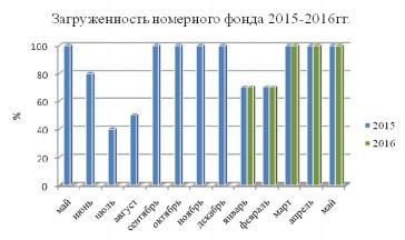 Загруженность номерного фонда 2015-2016гг.