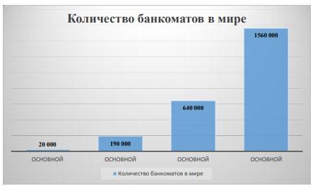 Количество банкоматов в мире с 1976 по 2006 гг.