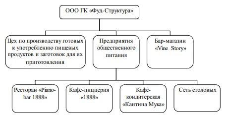 Производственная структура ООО ГК «Фуд-структура»