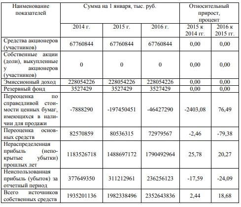 Горизонтальный анализ источников собственных средств бухгалтерского баланса ПАО «Сбербанк России» за 2013-2015 годы