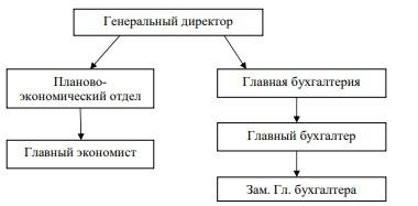 Организационная структура подразделений, занимающихся управлением затратами