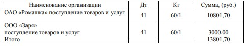 Аналитический учет счета 60 субсчет «Расчеты с поставщиками»