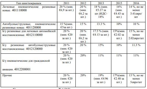 Изменение пошлин на ввоз шин после вступления РФ в ВТО (2010– 2015)8