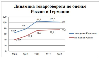 Рисунок 1 - Динамика товарооборота по оценке Германии и России
