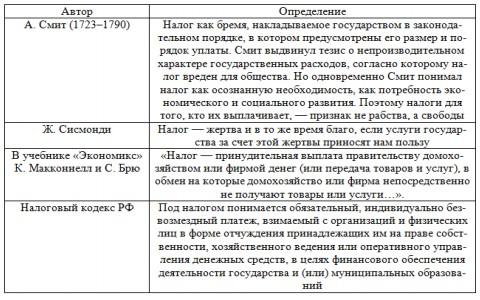 Таблица 1 – Определение налога с позиций различных авторов