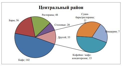 Рисунок 2 – Количество предприятий общественного питания в Центральном районе в г. Тольятти, классифицируемых по типу