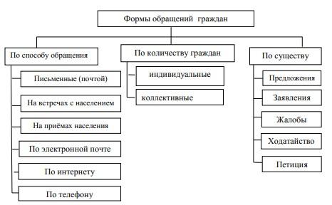 Рисунок 1 – Формы обращений граждан в органы власти
